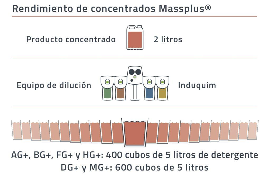 Rendimiento de los productos concentrados de la línea Massplus